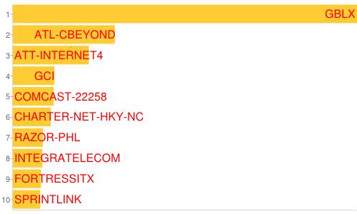 Bar chart: September 2012 U.S. spamRankings.net from CBL Volume