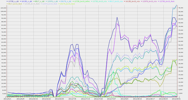 Festi Turkish top 7-2 June-August 2012 SpamRankings.net CBL data