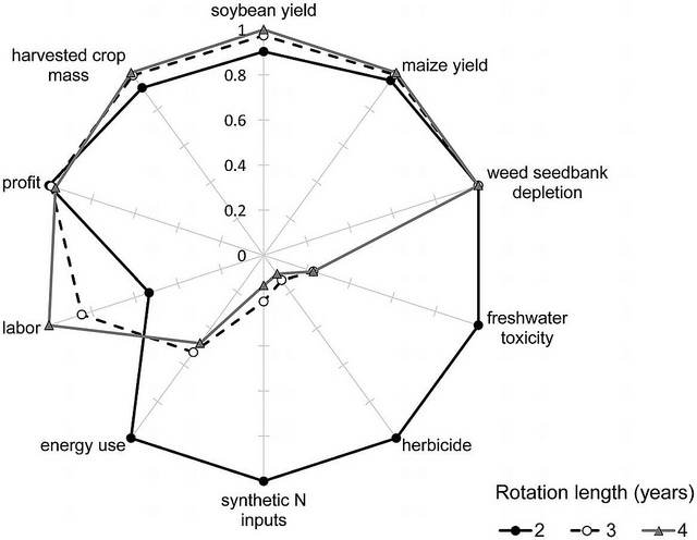 Figure 3. Multiple indicators of cropping system performance.