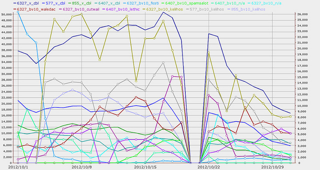 Static 4 Canada October 2012 CBL SpamRankings.net