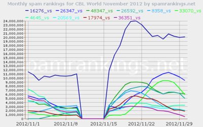 November 2012 Belgium SpamRankings.net from CBL data